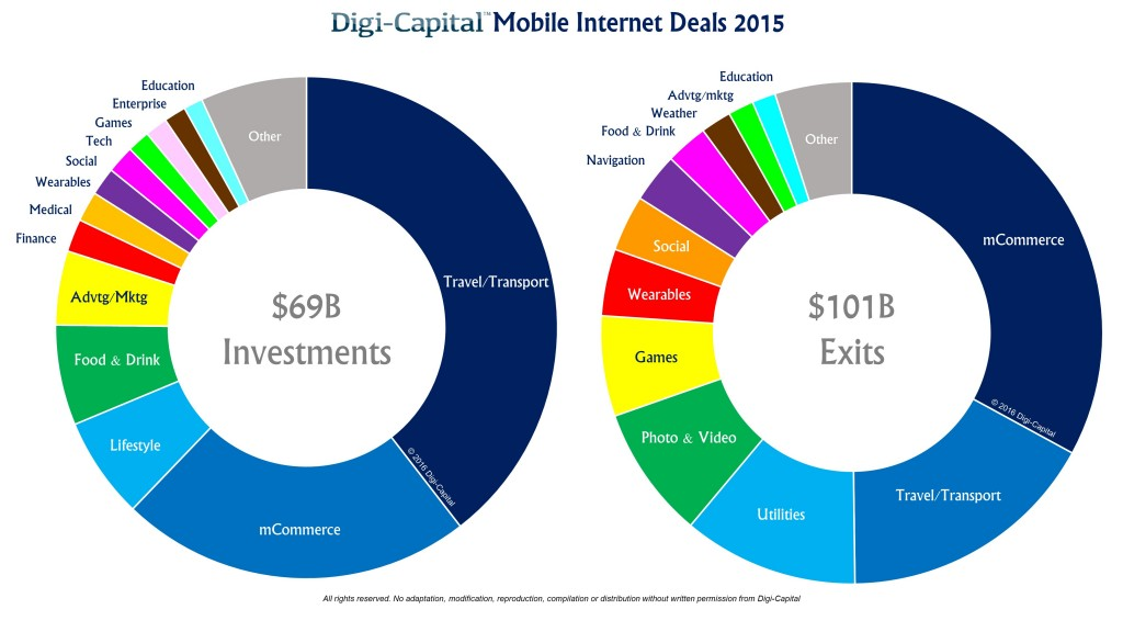 Digi-Capital-Mobile-Internet-Deals-2015-1024x576